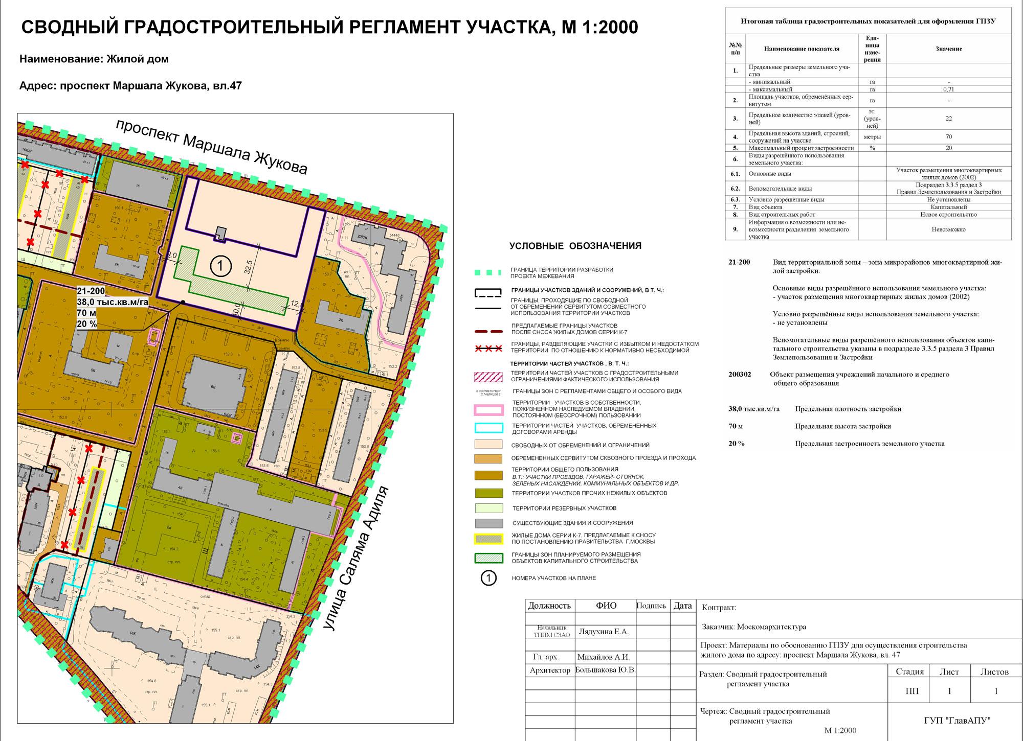 градостроительный регламент не распространяется на земельные участки